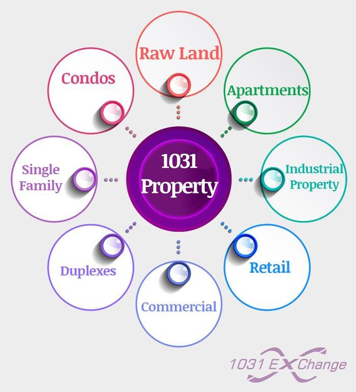 1031 exchange property options